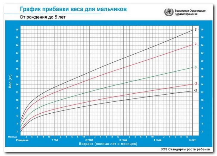Мальчики диаграмма вес-возраст