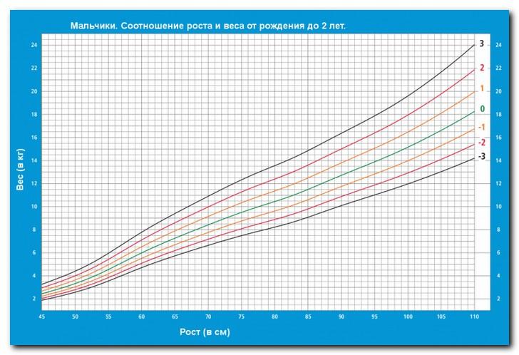 Мальчики диаграмма рост-возраст